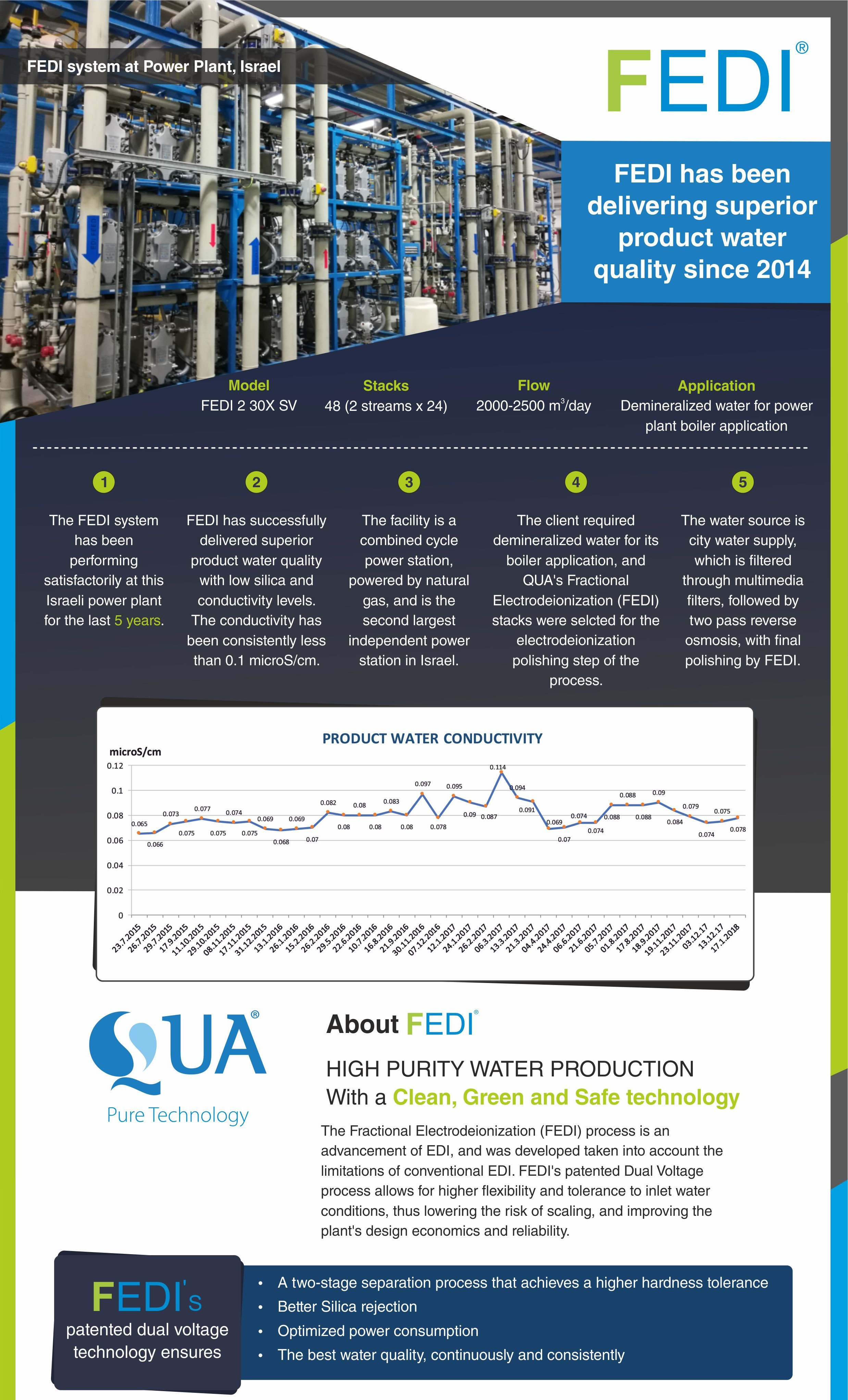 QUA's FEDI Technology Provides 5 Years of Superior Water Quality for Power Plant in Israel