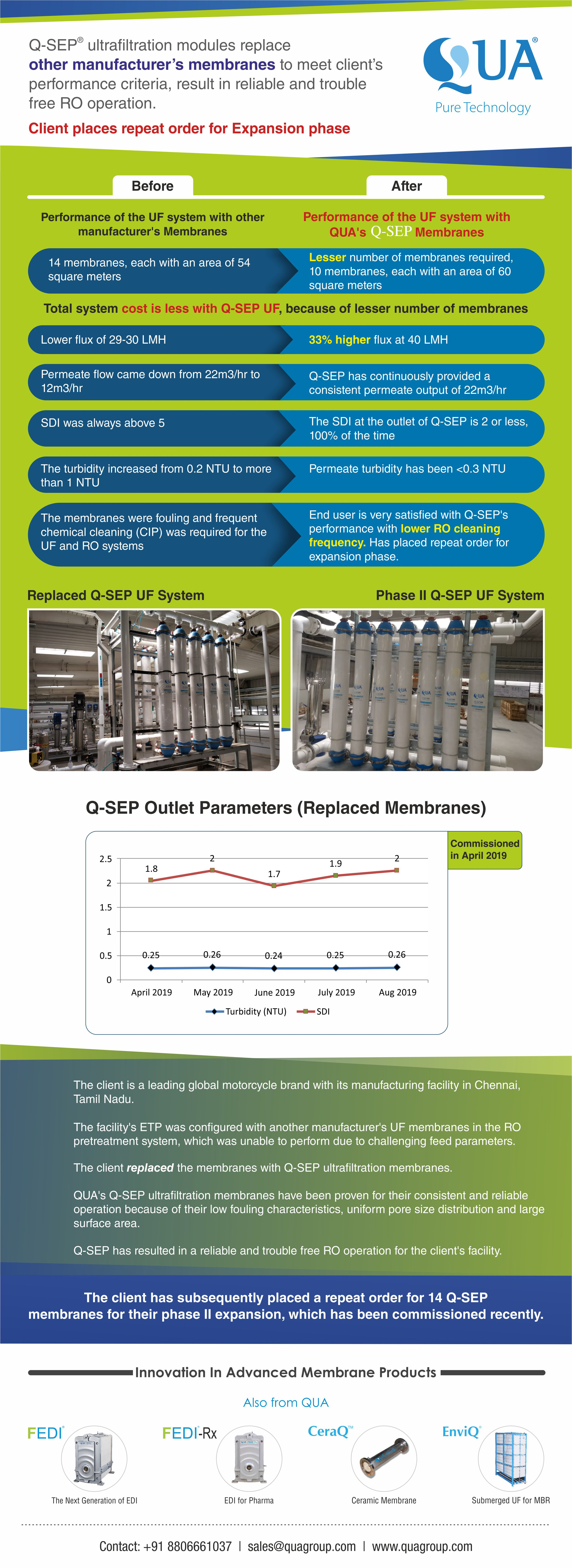 QUA's Q-SEP Ultrafiltration Replaces Other Manufacturer's UF